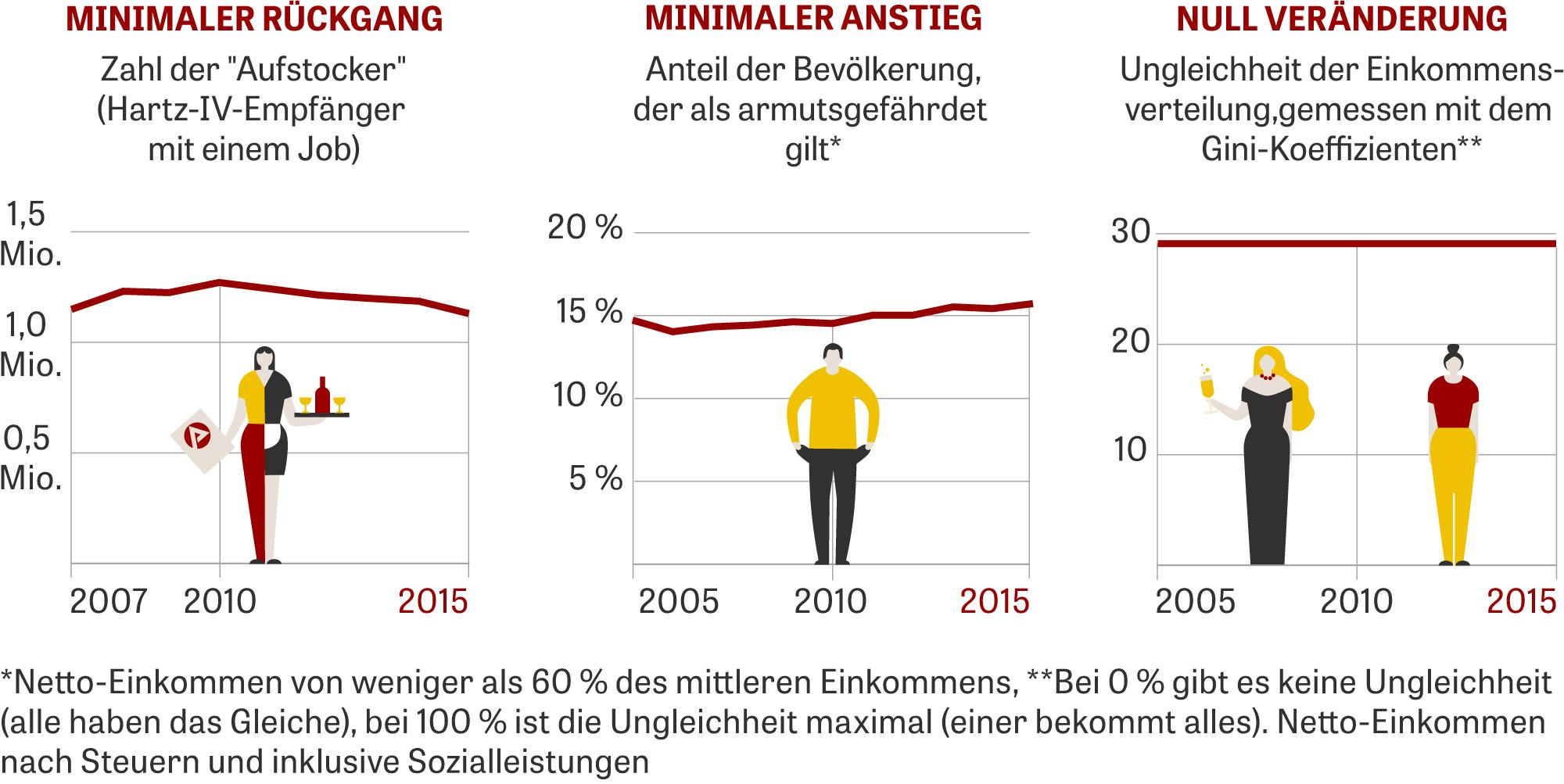 Mindestlohn Infografik