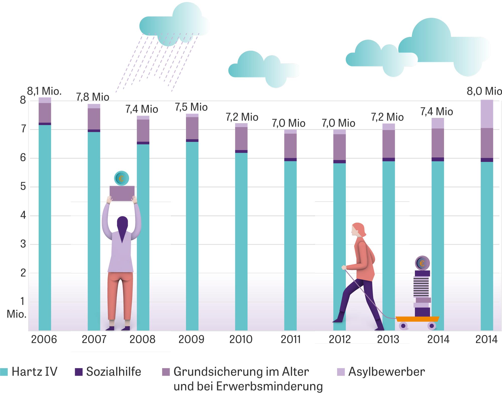 Armut in Deutschland: Empfänger von existenzsichernden Sozialleistungen