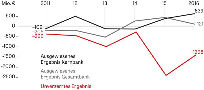 HSH Nordbank: Die Käufersuche | ZEIT ONLINE