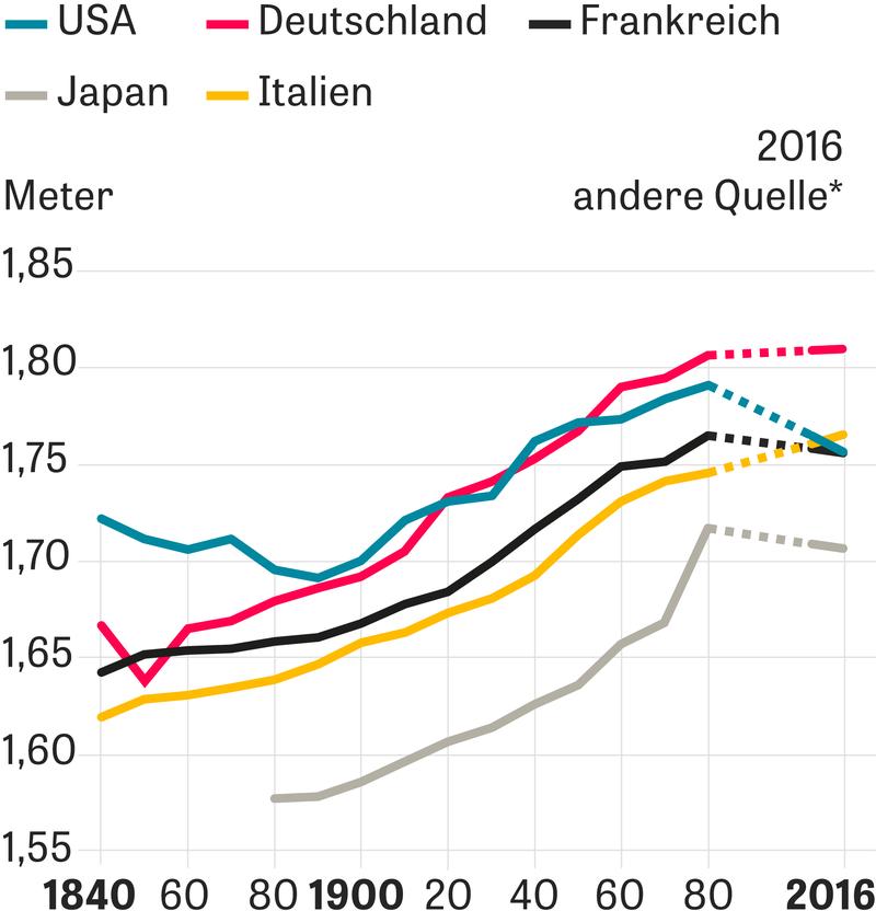 Deutschland statistik körpergröße Generation XXL: