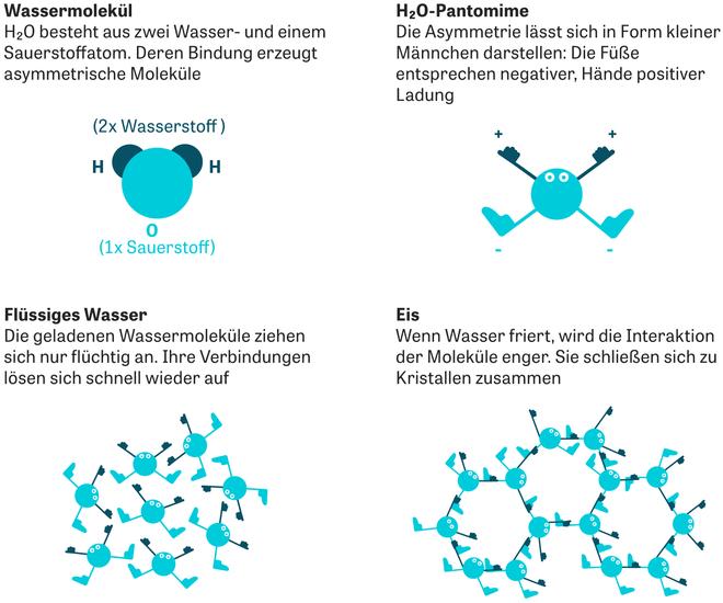 Wasser Das Sozialverhalten Der Moleküle Zeit Online