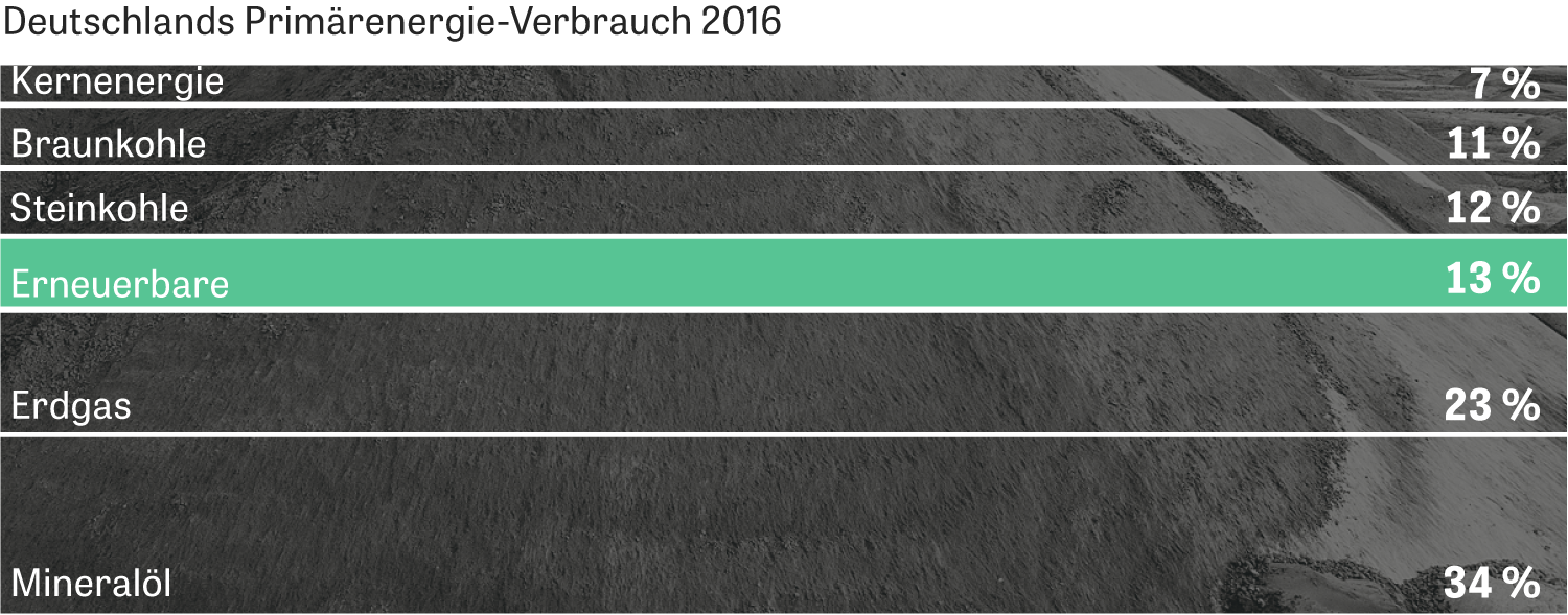 Energiewende: Woher?