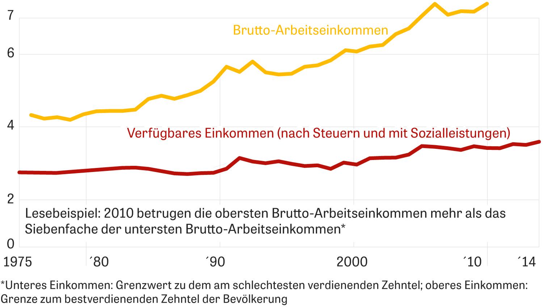 Einkommen Deutschland