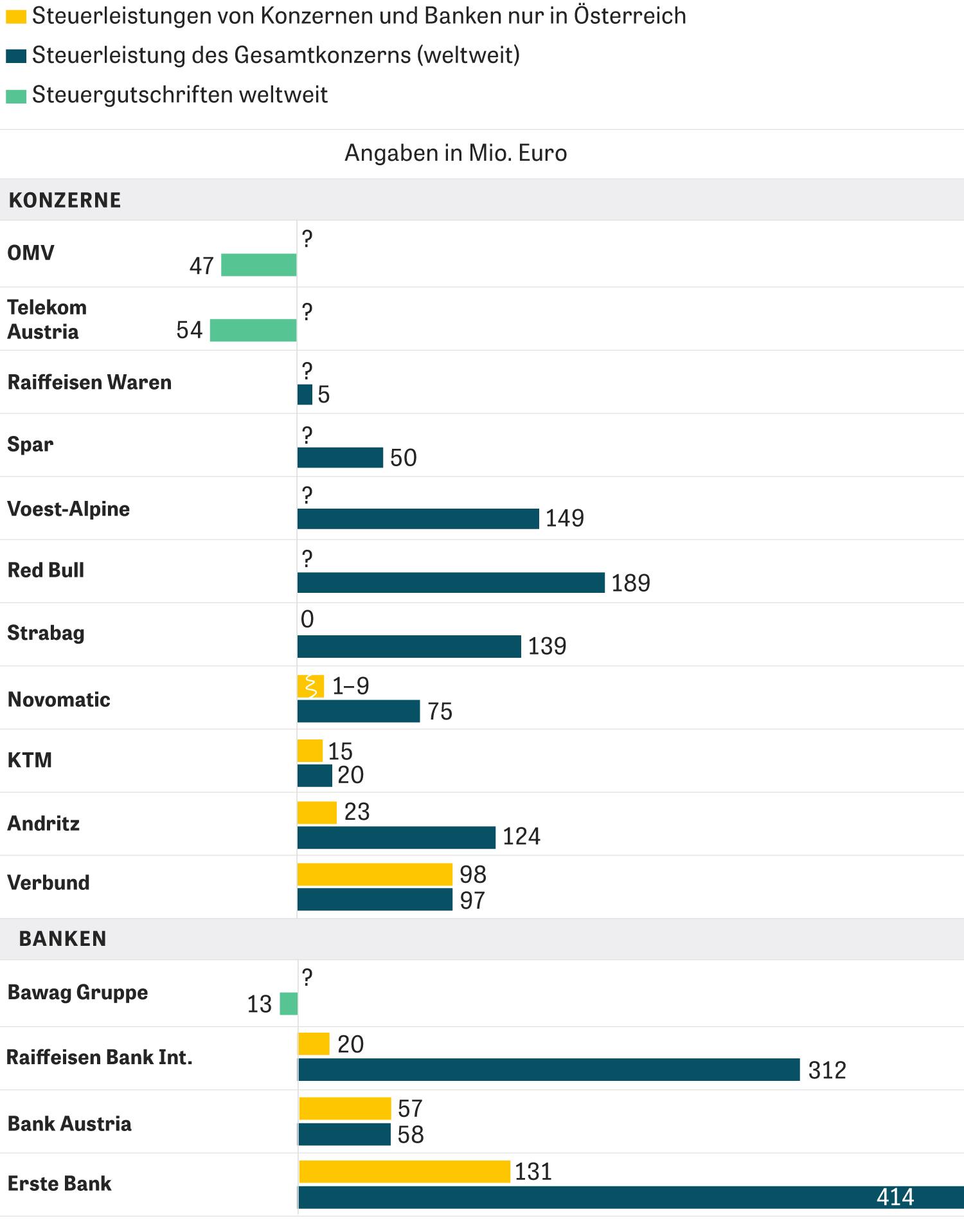 Steuerflucht: Die Zahlen sind gerundet und beziehen sich auf das Jahr 2016, außer bei Red Bull (2015) und Voest-Alpine AG (2015/16).