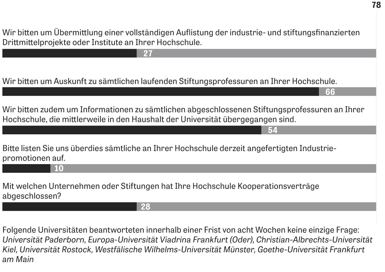 Universitäten: Die ZEIT hat fünf Fragen zum Thema Industriekooperationen an 78 Universitäten geschickt. Hier dokumentieren wir, wie viele Universitäten auf die jeweilige Frage geantwortet haben