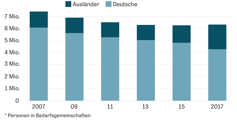 Solidarisches Grundeinkommen: Zahl der Hartz-IV-Empfänger* in Deutschland