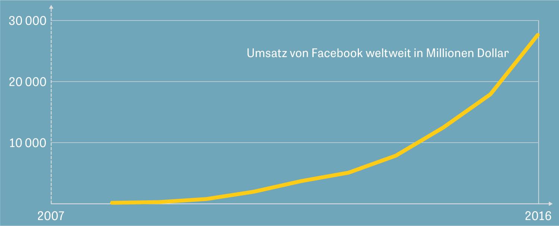 Netzwerkeffekt: Die Facebook-Kurve