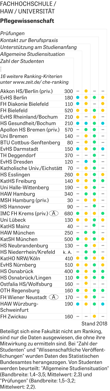 Ranking Hochschulen