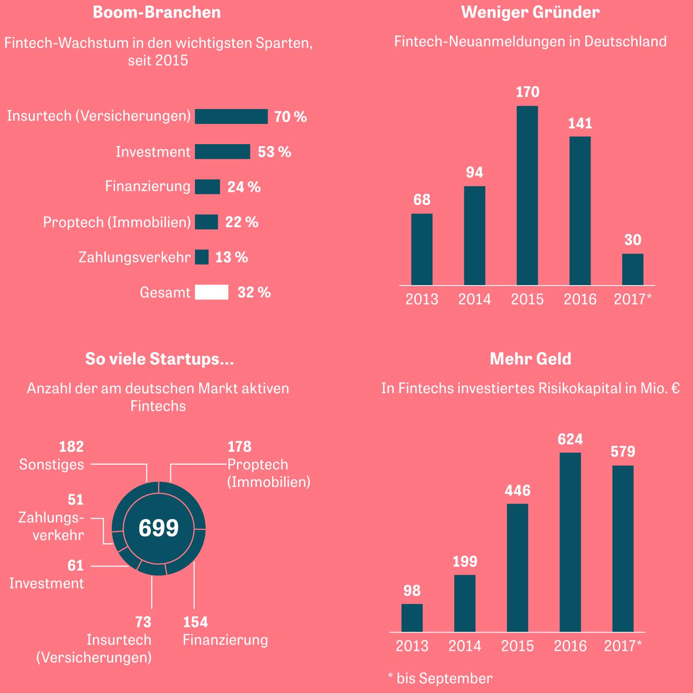 Fintech: Finanztechnologie-Unternehmen (Fintechs) in Deutschland