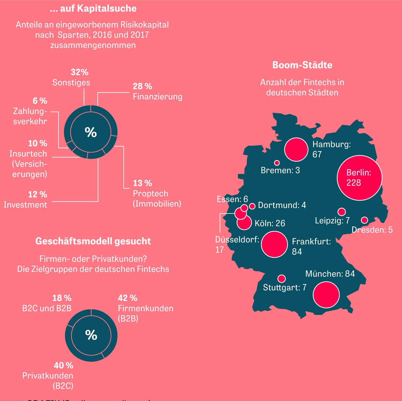Fintech: Big Data statt Beratergespräch