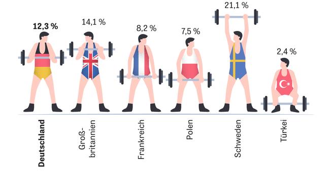 Muskeln: In den Fasern liegt die Kraft | ZEIT ONLINE