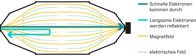 Neutrinos: Die Idee hinter dem Katrin-Experiment ist einfach. Weil Neutrinos zu flüchtig sind, können Physiker ihre Masse nicht auf direktem Weg messen. Stattdessen führen sie einen indirekten Nachweis durch: Am Anfang des 70 Meter langen Versuchsaufbaus strömt Tritium in ein Vakuumrohr. Tritium ist ein radioaktives Wasserstoffatom mit zwei Neutronen. Beim radioaktiven Zerfall wandelt sich ein Neutron in ein Proton, ein Elektron und ein Neutrino um. Statt nun zu versuchen, das Neutrino einzufangen, messen die Physiker die Bewegungsenergie des Elektrons. Dieses ist elektrisch geladen, mindestens 250.000-mal so schwer wie das Neutrino und viel einfacher nachzuweisen. Aus der Energieverteilung der Elektronen lässt sich dann die Masse des Neutrinos bestimmen . Die Kunst besteht darin, alle Elektronen, die sonst im Experiment herumflitzen, aus der Apparatur herauszufiltern. Dafür werden die Teilchen von einem Magnetfeld durch die 23 Meter lange Vakuumkammer geführt. Dort müssen sie ein elektrisches Feld überwinden. Nur die schnellsten schaffen es auf die andere Seite – etwa vier Elektronen pro Stunde. (rau)