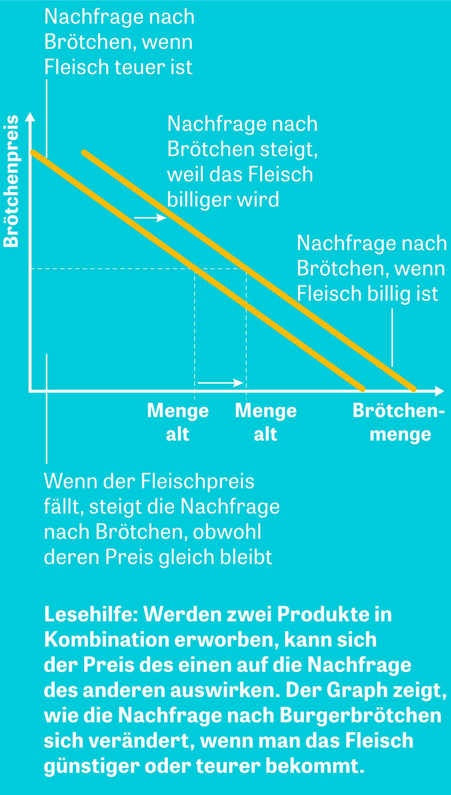ökonomie Die Burgerbrötchen Kurve Zeit Online