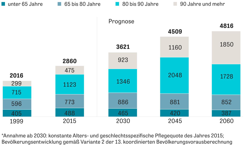 Altenpflege: Anzahl pflegebedürftiger Personen nach Altersgruppen, 1990 bis 2060* (in Tausend)