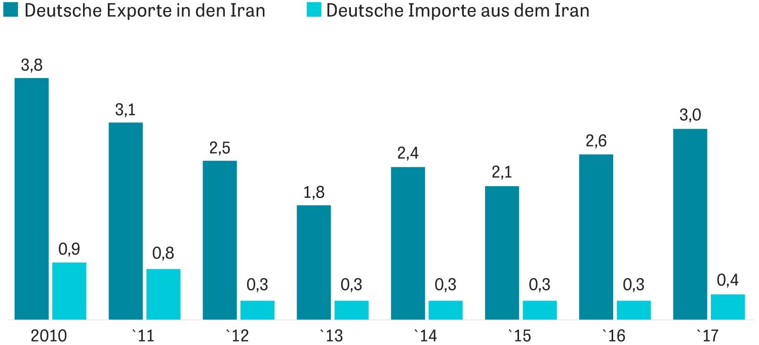 US-Sanktionen: Werte der deutschen Im- und Exporte, in Milliarden Euro