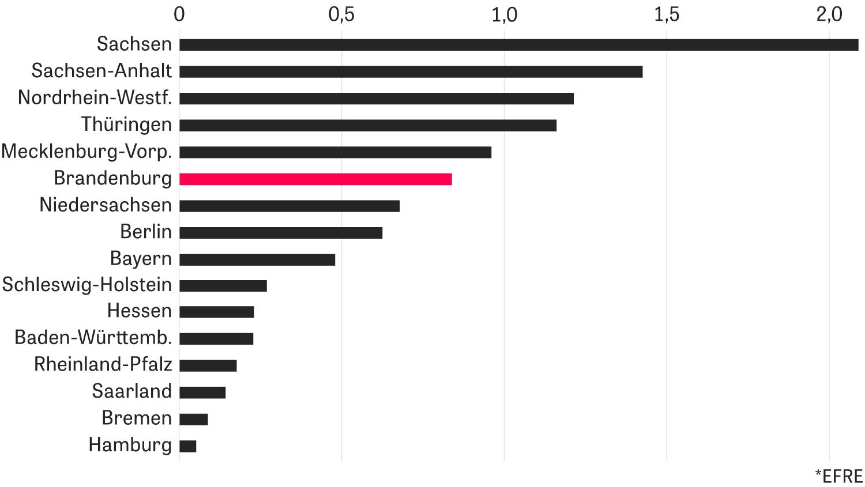 Brandenburg: EU-Gelder* 2014 bis 2020 in Milliarden Euro