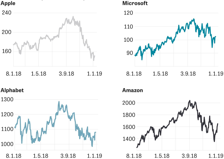 Apple: Aktienkurse der großen Technologieunternehmen (in US-Dollar)