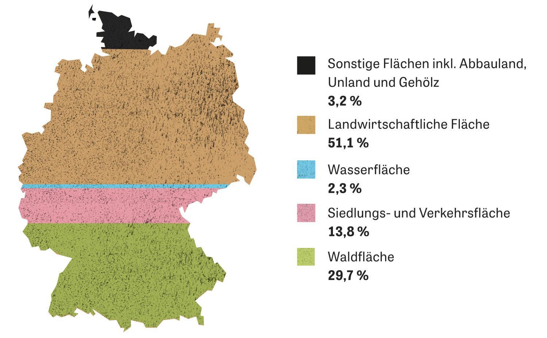 Erdboden: Deutschland, aufgeteilt nach der Fläche, die verschiedene Nutzungsarten beanspruchen