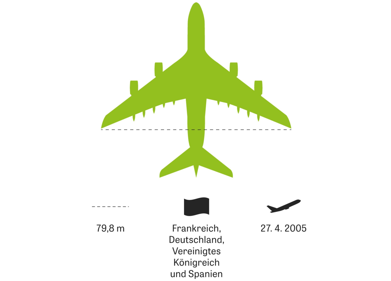 Große Flugzeuge: Mehr als 850 Menschen finden im größten zivilen Serienflugzeug Platz, auf zwei Stockwerken. Damit lief Airbus gut 36 Jahre nach dem ersten Jumbo-Jet-Flug Boeing den Rang ab. Nicht aber mit der Zahl der Exemplare: Nur gut 320 wurden bislang bestellt.