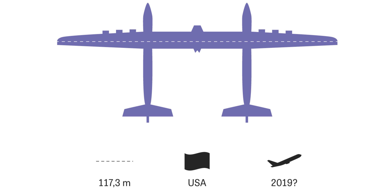 Große Flugzeuge: Die Maschine mit der größten je gebauten Tragfläche soll eine Rakete in die Stratosphäre tragen – von wo aus sie ins All startet. Für 2019 war der Erstflug geplant; weil aber Ende 2018 der Firmengründer Paul Allen starb, ist die Zukunft des Fliegers ungewiss.