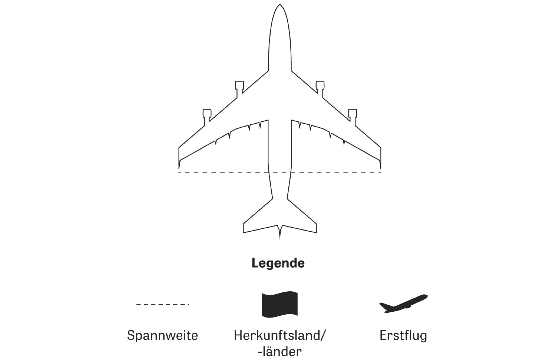 Große Flugzeuge: Jumboläum