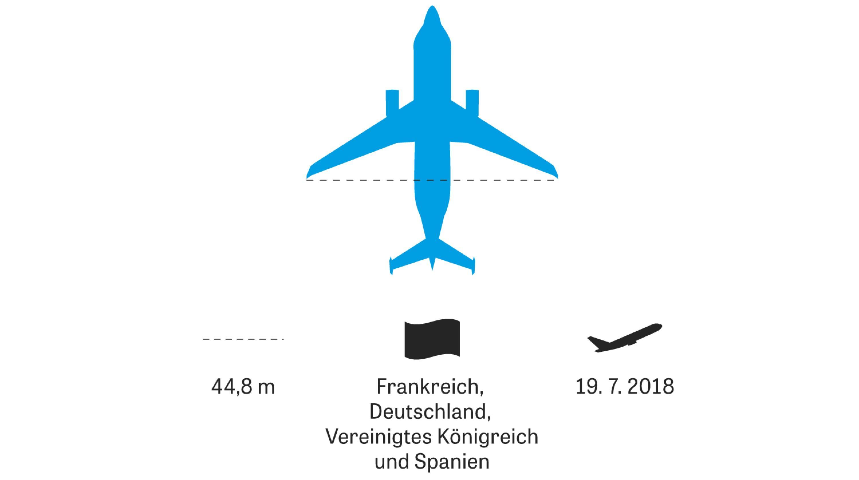 Große Flugzeuge: Um Flugzeugteile zwischen Fabriken zu transportieren, hatte Airbus zunächst gebrauchte Transporter aus dem amerikanischen Apollo-Mondflugprogramm genutzt. Später entwickelten die Europäer auf Basis der Modelle A300 und A330 ihre eigenen Großfrachter Beluga und Beluga XL.