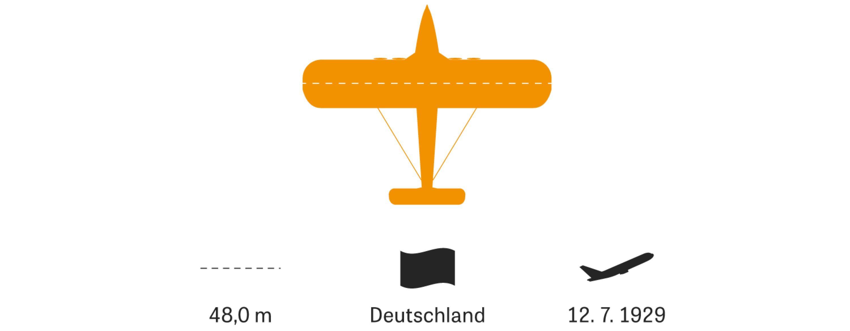 Große Flugzeuge: Knapp 160 Passagiere, damit war das am Bodensee gebaute Flugboot in den 30er-Jahren eine Sensation. Obwohl es zwei Jahre lang Europa, Afrika und Amerika bereiste, wurden nur zwei Stück verkauft: Motor- und Sicherheitsprobleme plagten die Do X. Ein geplanter Nachfolger wurde nie gebaut.