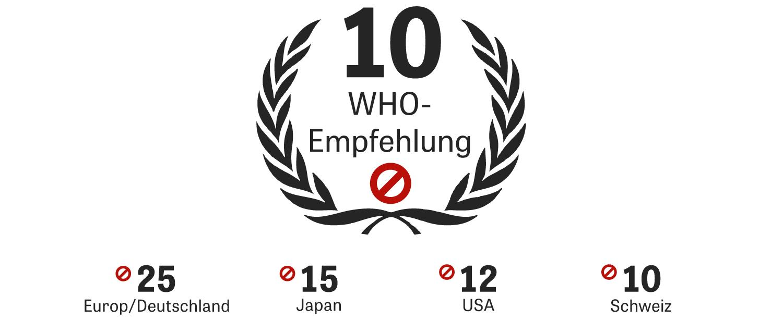 Die EU erlaubt wesentlich mehr Feinstaub in der Luft, als die Weltgesundheitsorganisation (WHO) empfiehlt. Das gilt für Partikel der Größenklassen PM 10 und PM 2,5. Auch die USA, Japan oder die Schweiz haben strengere Grenzwerte als die EU.