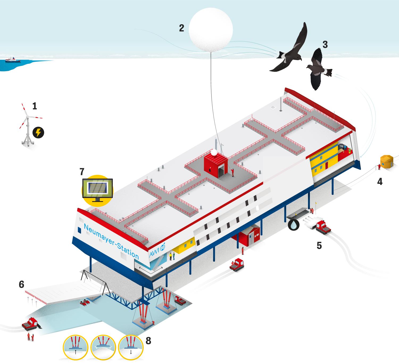 """Antarktis Station """"Neumayer III"""": Die Station Neumayer III löste 2009 ihre Vorgängerin ab. Neumayer II lag nur wenige Kilometer vom neuen Standort entfernt – allerdings ins Eis eingegraben. Seit 1981 arbeiten deutsche Polarforscher ganzjährig in der Antarktis. 1992 wurde die Station Neumayer II eingeweiht, 1999 begannen die Planungen für Neumayer III, am 20. Februar 2009 ging die neue Station in Betrieb."""