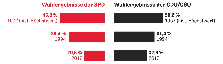Große Koalition: Zwei rechts, zwei links