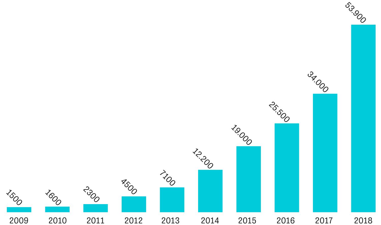 Elektromobilität: Jahresabsatz von Elektroautos in Deutschland