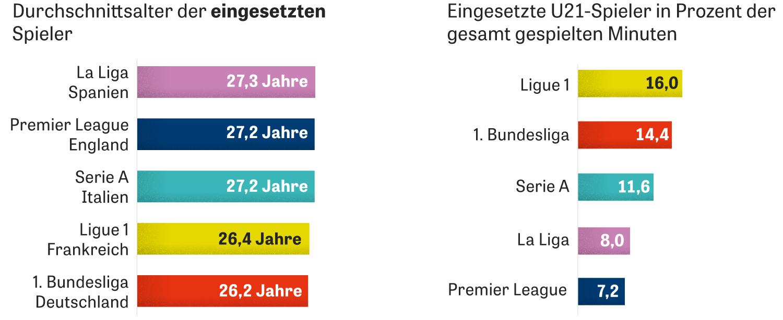 Das Durchschnittsalter in den europäischen Ligen ist sehr ähnlich, bei den U21-Spielern aber gibt es große Unterschiede: In der Ligue 1 wurden 16 Prozent der insgesamt gespielten Minuten von ihnen bestritten, in der Premier League nur 7 Prozent
