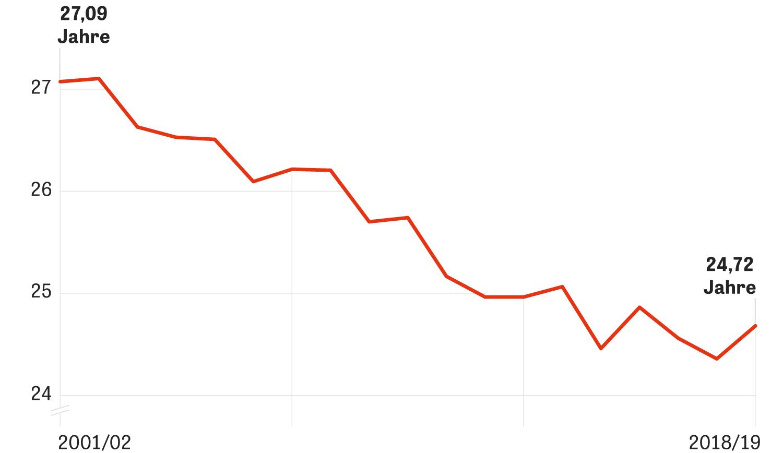 In den vergangenen Jahren sank das Durchschnittsalter der Kader der Bundesligisten um beinahe drei Jahre