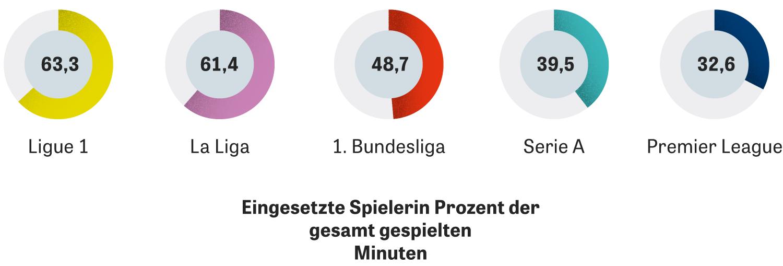 In fast der Hälfte der gespielten Minuten wurden in der Bundesliga einheimische Spieler eingesetzt, deutlich weniger als in Frankreich und Spanien