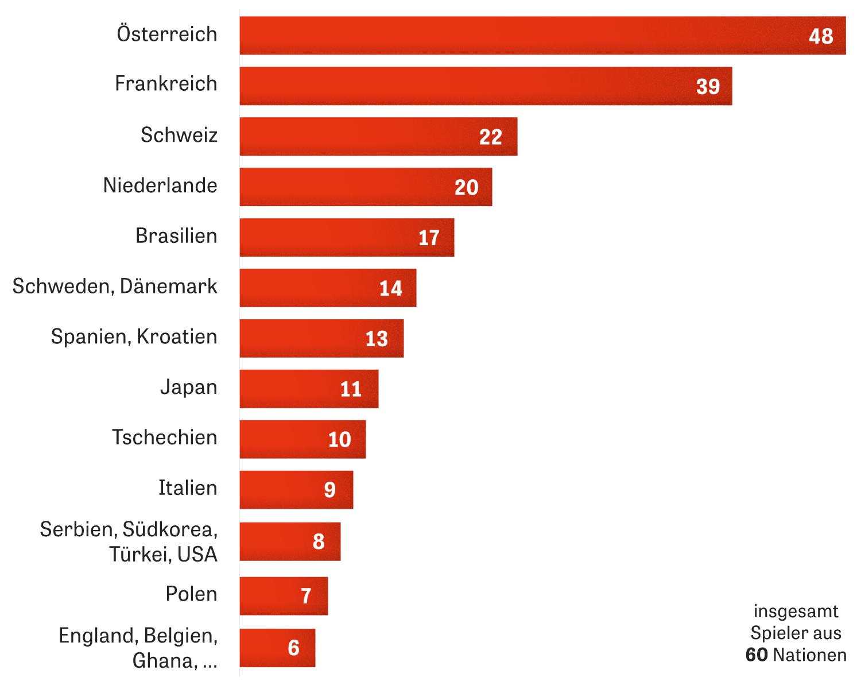 Spieler aus vier Nachbarländern waren (neben einheimischen) am häufigsten in der Bundesliga vertreten
