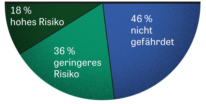 Automatisierung am Arbeitsplatz: Anteil der von Automatisierung bedrohten Jobs in Deutschland, 2018