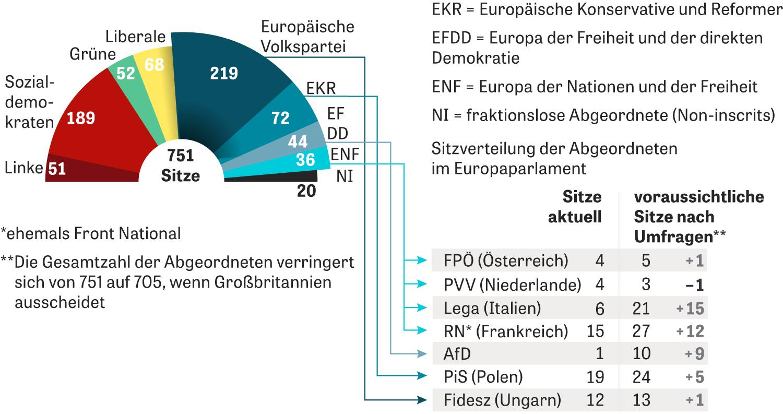 Nationalismus: Sitzverteilung der Abgeordneten im Europaparlament