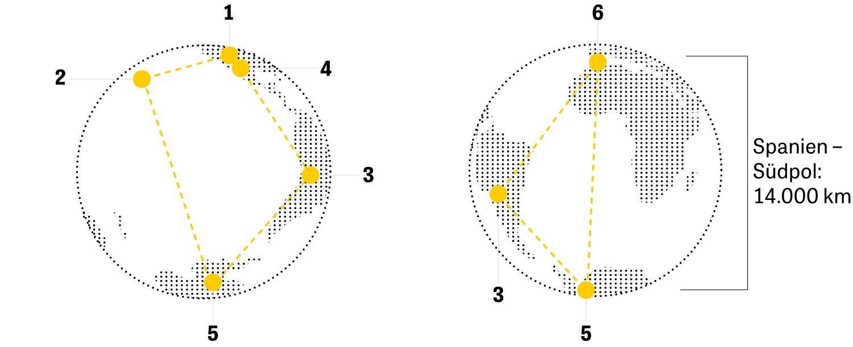 Schwarze Löcher: Arizona (1): Heinrich Hertz Sub millimeter Telescope (25 m Durchmesser); Hawaii (2): James Clerk Maxwell Telescope (15 m), Submillimeter Array (8 Parabolantennen à 6 m); Antarktis (5): South Pole Telescope (10 m); Mexiko (4): Large Millimeter Telescope (50 m); Chile (3): Alma (66 Parabolantennen à 12 m), Apex (12 m); Spanien (6): Iram-Teleskop (30 m)