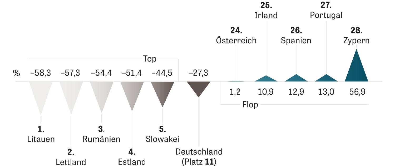 Europawahl: 2016 stieß die EU fast 4.500 Millionen Tonnen CO2 aus, für 2017 schätzt das Statistische Amt der EU einen weiteren Anstieg um 1,8 Prozent. Weniger Emissionen als Deutschland produzieren einige ehemalige Ostblockstaaten – dank der Neustrukturierung ihrer Industrie.