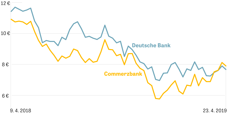 Deutsche Bank Aktienkurse