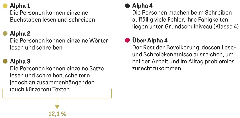 Funktionaler Analphabetismus: So lesen Sie das Beispiel: Unter den Menschen der Stufen Alpha 1 bis 3 sind 12,9 Prozent arbeitslos, unter denen, die über der Stufe 4 liegen, sind es 3,2 Prozent. Erklärung in einfacher Sprache: Auch in Deutschland gibt es Menschen, die nur schlecht lesen und schreiben können. Sie haben viele Nachteile. Das haben Forscher jetzt genauer untersucht. Dabei haben sie zum Beispiel herausgefunden, dass solche Menschen nicht so einfach einen Job finden. Mehr als 12,9 Prozent von ihnen sind arbeitslos. Und das, obwohl die Wirtschaft gerade viele Leute braucht. Von den Menschen, die gut lesen und schreiben können, haben nur 3,2 Prozent keine Arbeit.