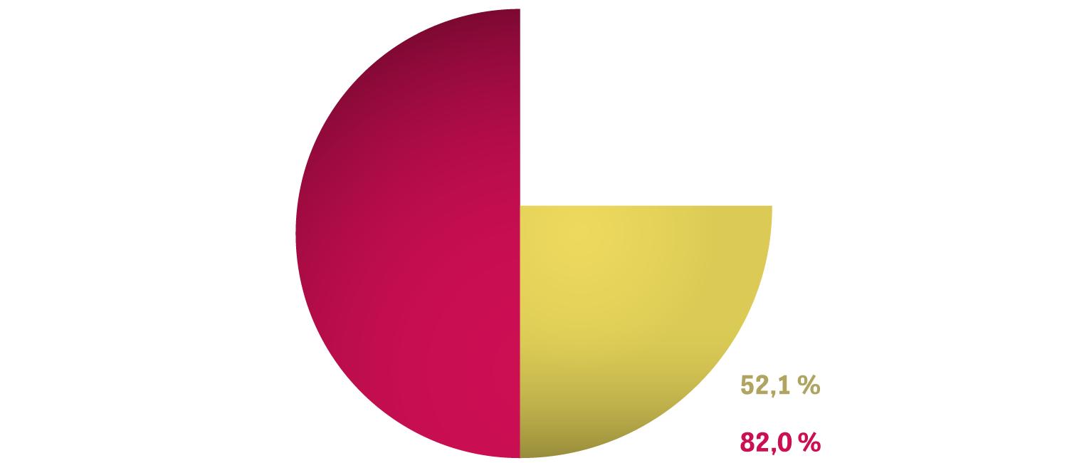 Funktionaler Analphabetismus: Etwas mehr als die Hälfte derjenigen, denen das Lesen schwerfällt, findet es (eher) einfach, zu erkennen, ob Nachrichten glaubwürdig sind. Bei den Menschen ohne Leseprobleme sind es 82 Prozent.