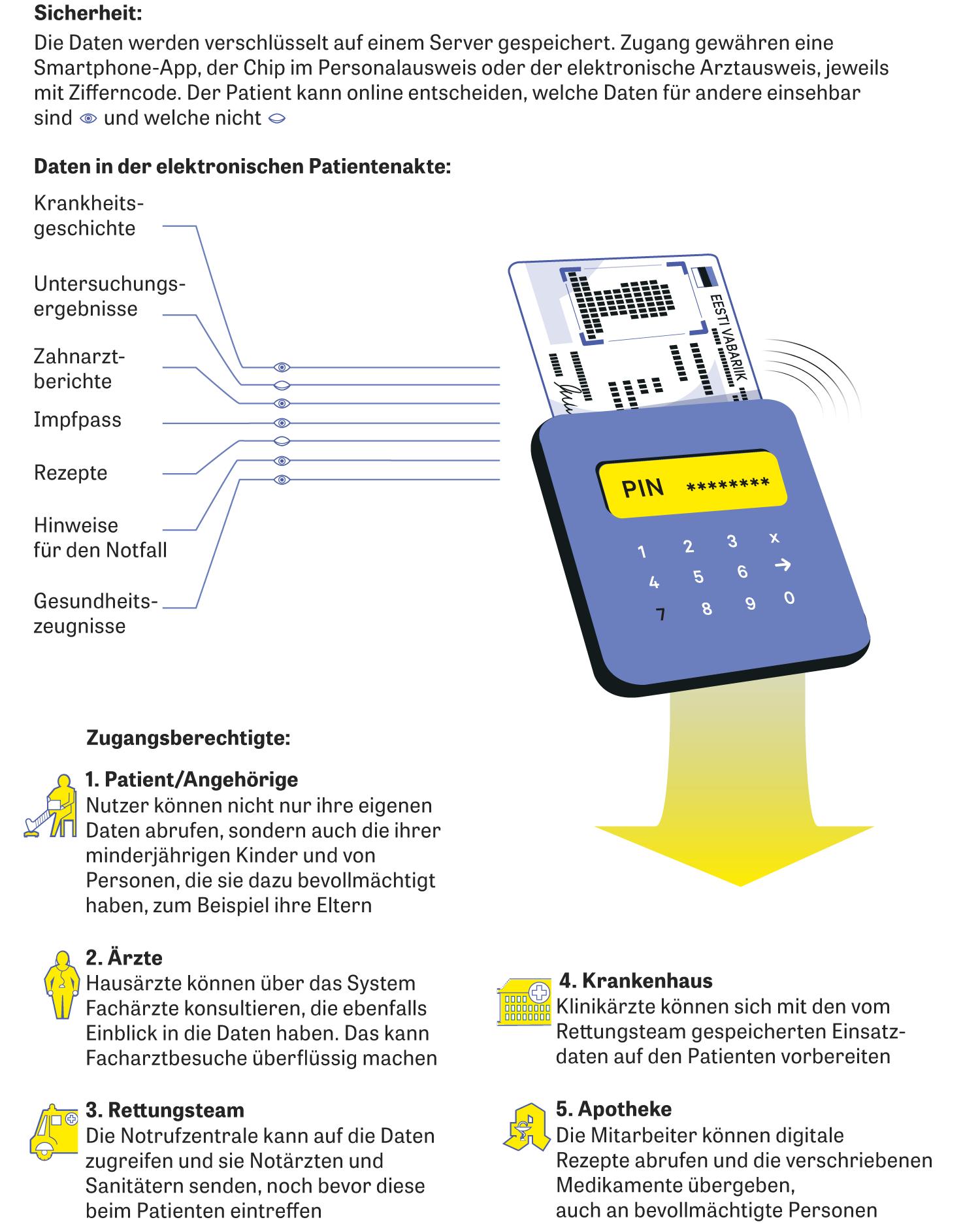 Jens Spahn: Digitalparadies Estland