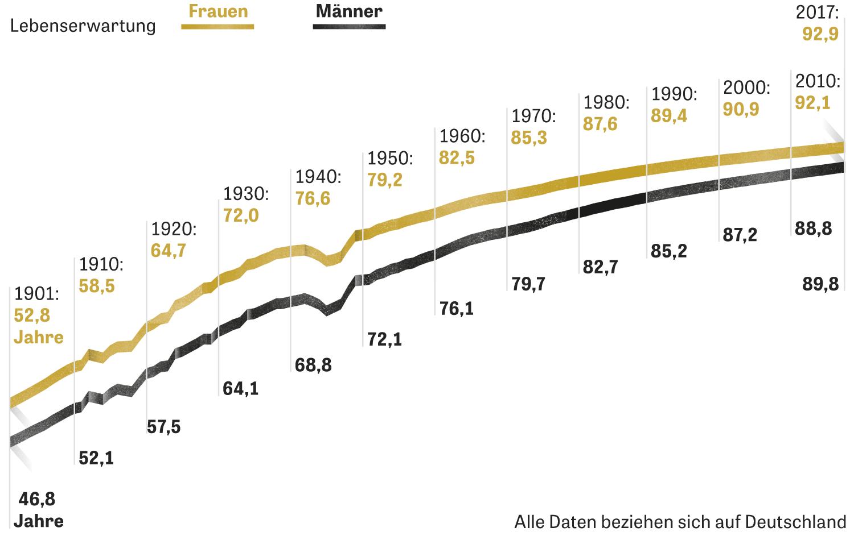 Lebenserwartung: Männer  | ZEIT ONLINE
