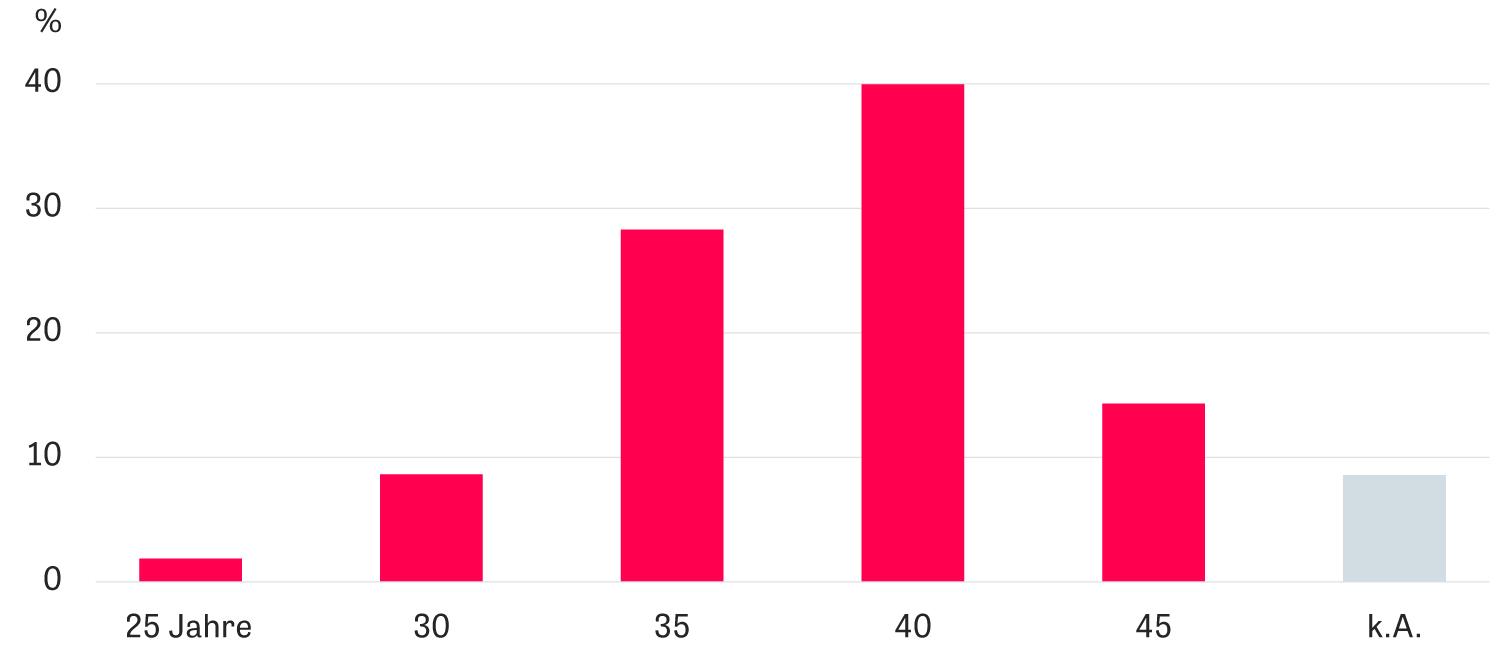 Künstliche Befruchtung: Frauen wissen, dass ihre biologische Uhr tickt, sie schätzen aber den Zeitpunkt falsch ein, ab wann das Ticken lauter wird. So meinen 40 Prozent, dass es erst ab 40 Jahren schwieriger wird mit dem Kinderkriegen. (Antworten in Prozent, nach Altersgruppen)