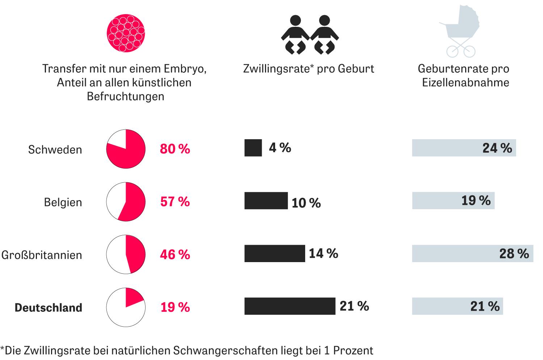Künstliche Befruchtung: In Deutschland ist die Mehrlingsrate nach einer künstlichen Befruchtung besonders hoch. Der Grund: Es werden immer noch häufig zwei oder drei Embryonen eingesetzt. International hingegen ist es meist nur ein Embryo – die Geburtenrate leidet darunter nicht.
