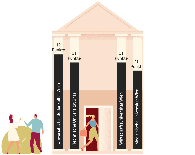 Hochschulen Vergleich