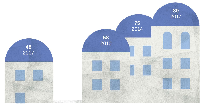 Griechenland-Krise: Übernachtungen pro Jahr in Millionen