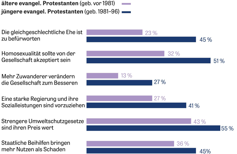 Anteil der evangelikalen Protestanten, die folgenden Aussagen zustimmen: