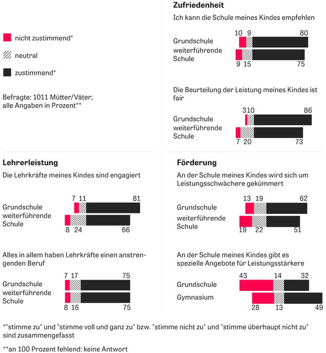 Schüler: Das Deutsche Schulbarometer